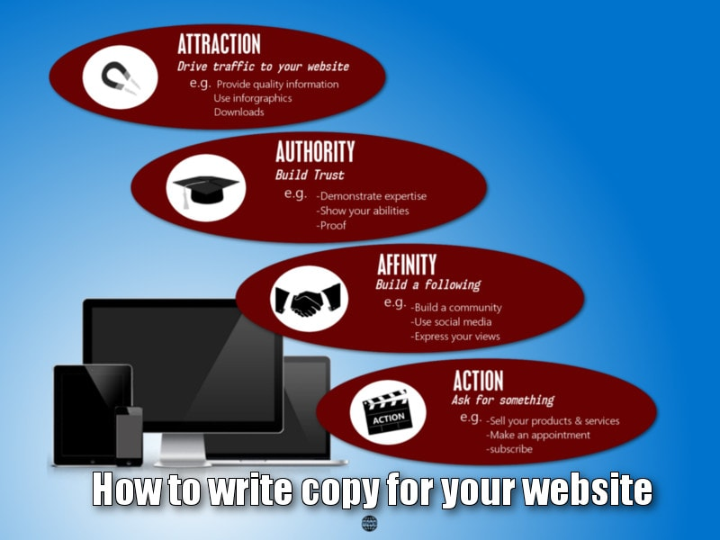 How to become a better copywriter: Understanding the four types of content writing for websites.