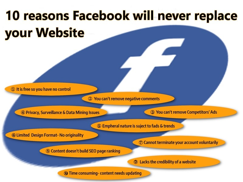 Ten reasons a Facebook page will never replace your website